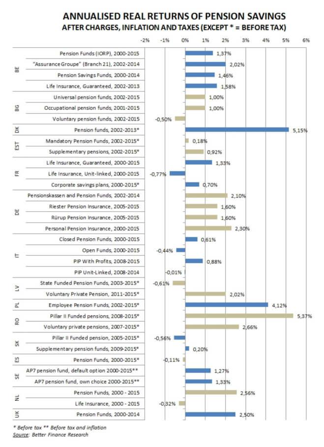 Comunicat – Fonduri de pensii private