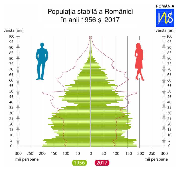 Piramida vârstelor – APAPR