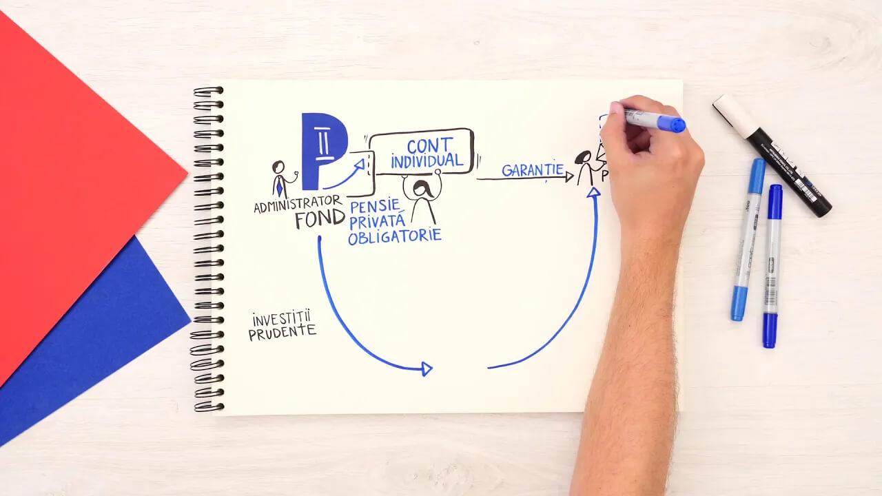 Vizual video – Cum functioneaza Pilonul 2 de pensii