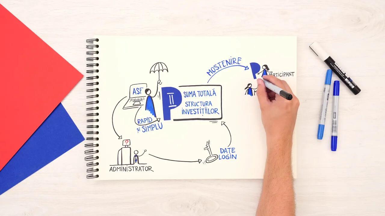 Vizual video – Situatia actuala a Pilonului 2 de pensii